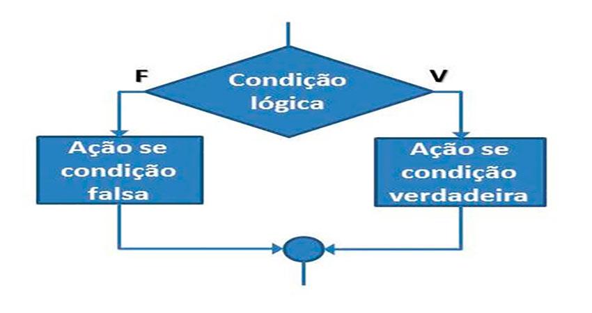 Estruturas de controle no PHP: if, else, elseif e switch