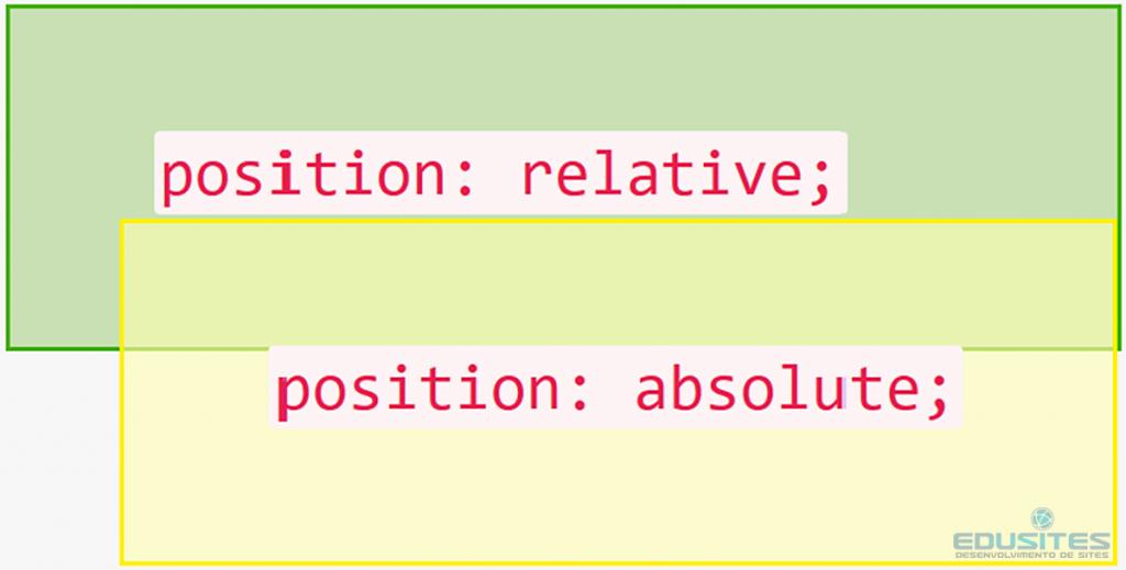 Propriedade position absolute no CSS